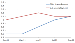 unemployment_rate_chart