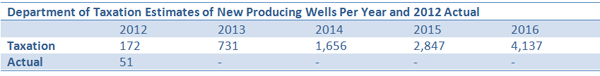 wells_table