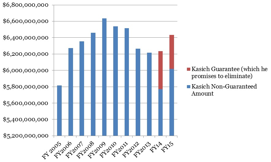 "Without approximately $900 million in temporary ""guarantee"" funding over 2 years, state aid formula funding under Kasich is below 2005-2006 levels."