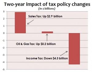 tax_shift_in_billions