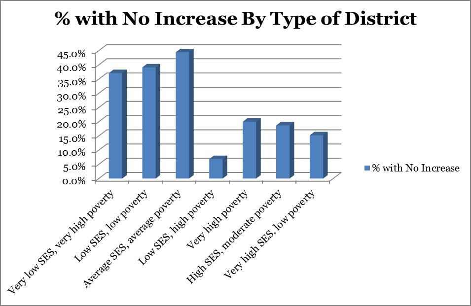 District Types with No Increases under Senate Plan