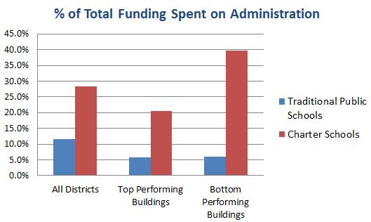 charter spending chart
