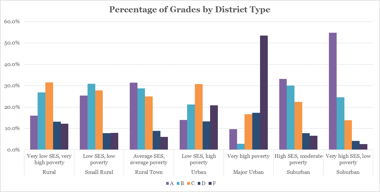 Grades by District Type