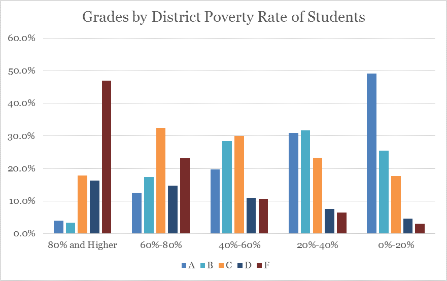 Grades by Poverty Rate