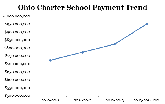 charter payment trend