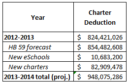 Projecting Future Losses to Ohio Charter Schools