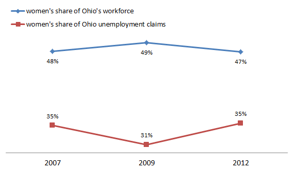 Ohio Women Employment