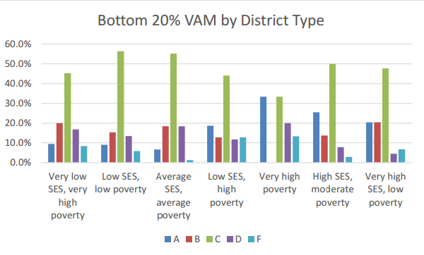 bottom 20 VAM by type