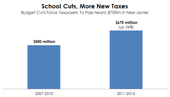 school cuts more taxes