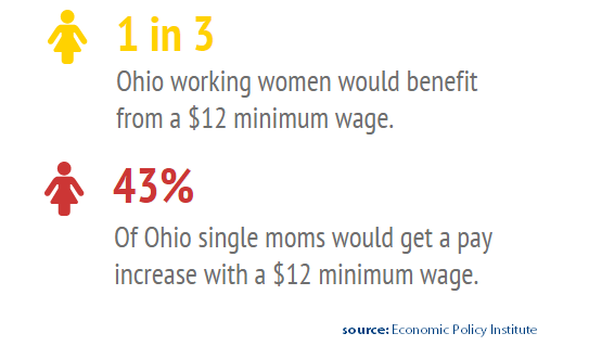 Minimum Wage Proposal Would Help Ohio Women And Families