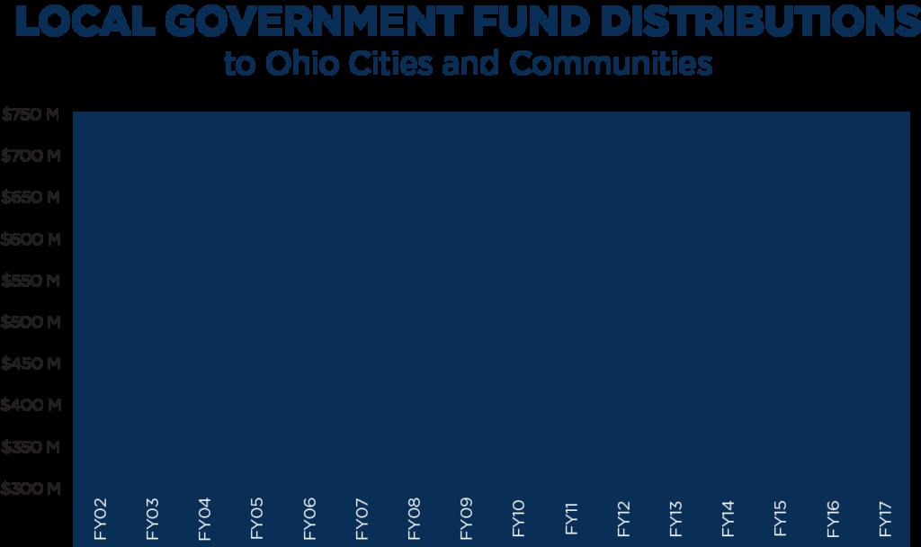 budget_lgf