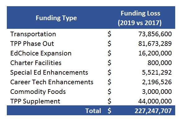 funding loss chart