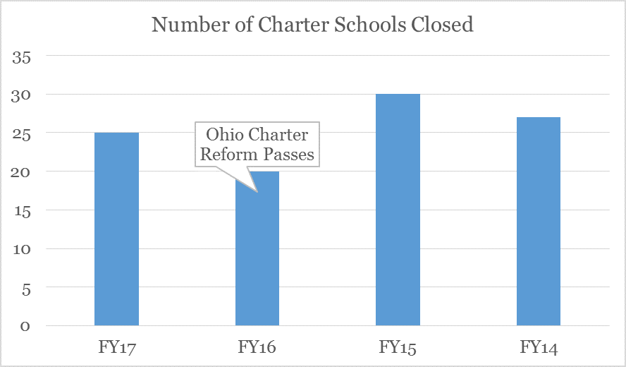 Want to be a Highly Rated Ohio Charter School Authorizer? Here's How