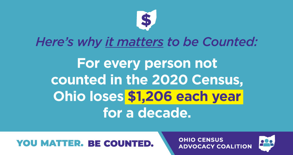 "The text of this graphic from the Ohio Census Advocacy Coalition reads, ""Here's why it matters to be Counted: For every person not counted in the 2020 Census, Ohio loses $1,206 each year for a decade."""